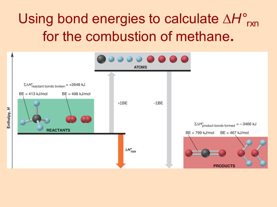 Using bond energies to calculate H°rxn for the combustion of methane.