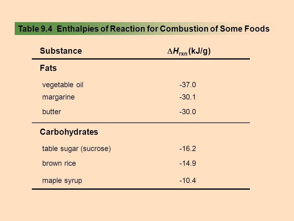 Table 9.4 Enthalpies of Reaction for Combustion of Some Foods