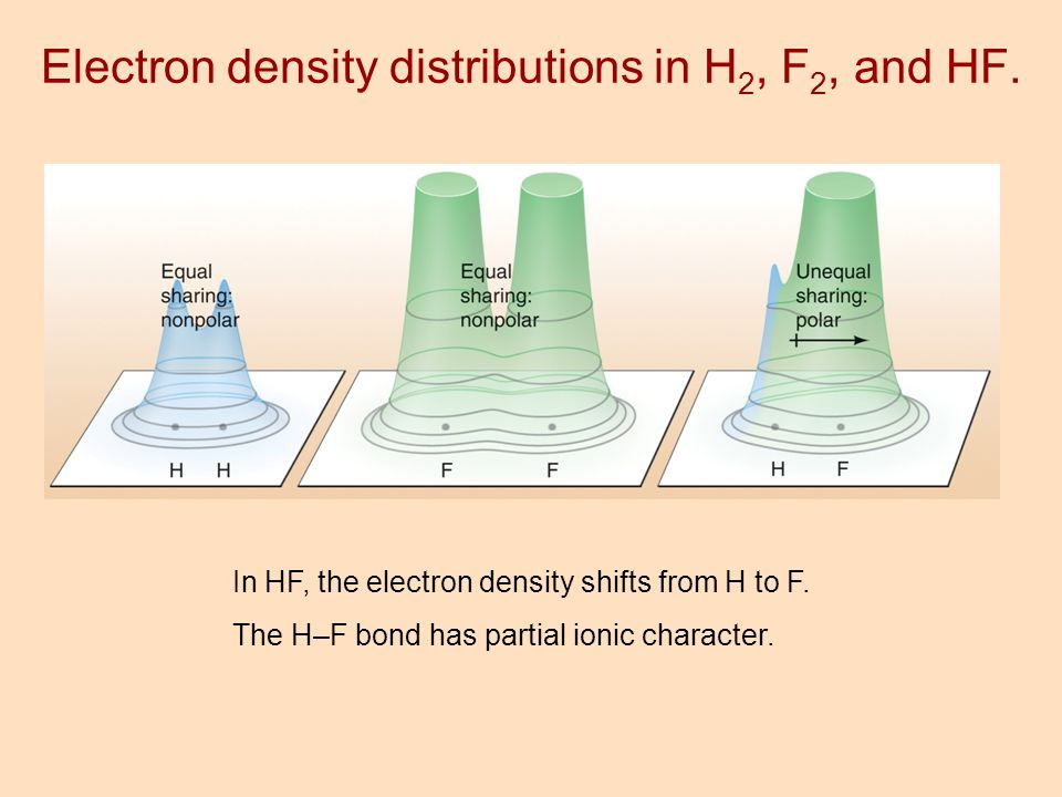 Electron density distributions in H2, F2, and HF.