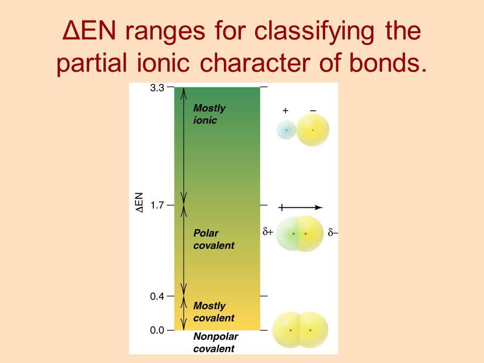 ΔEN ranges for classifying the partial ionic character of bonds.