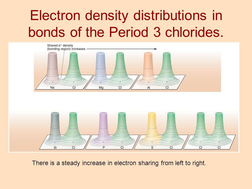 Electron density distributions in bonds of the Period 3 chlorides.