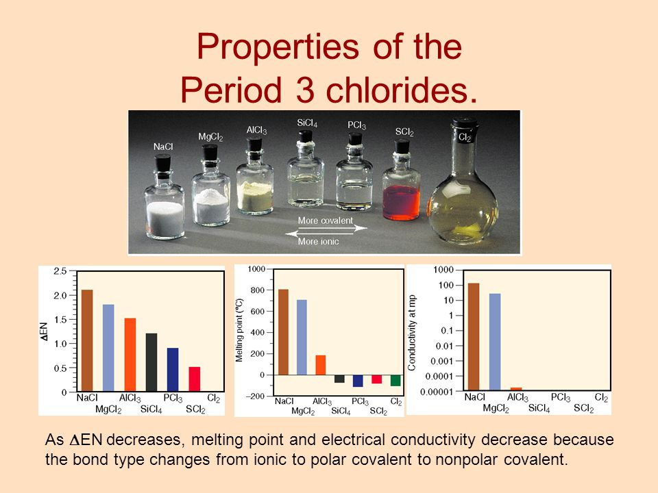 Properties of the Period 3 chlorides.