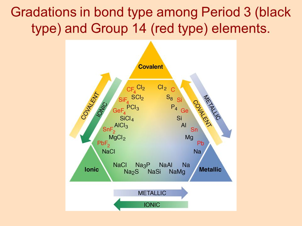 Gradations in bond type among Period 3 (black type) and Group 14 (red type) elements.