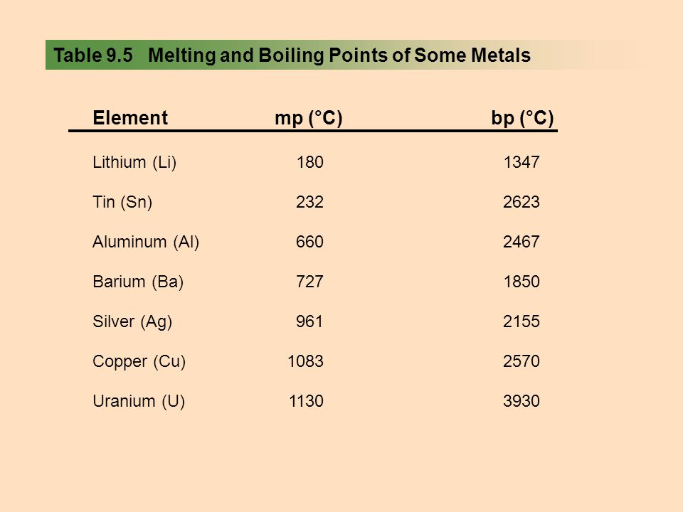 Table 9.5 Melting and Boiling Points of Some Metals