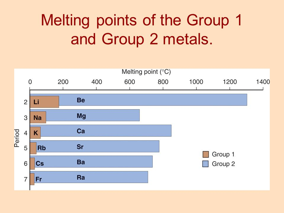 Melting points of the Group 1 and Group 2 metals.