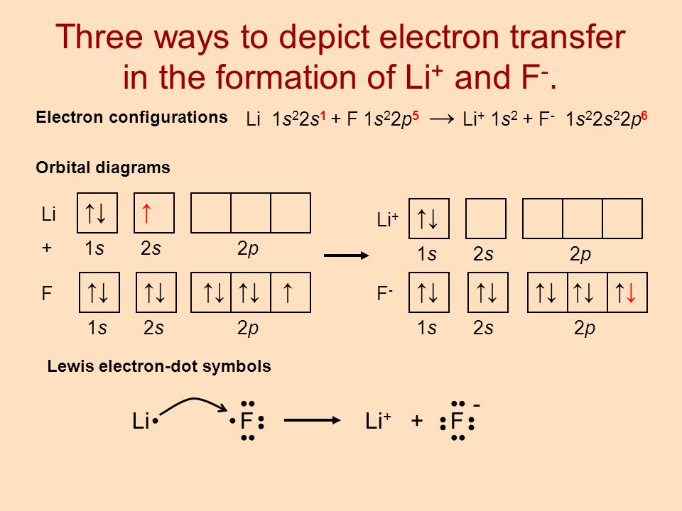 Three ways to depict electron transfer in the formation of Li+ and F-.