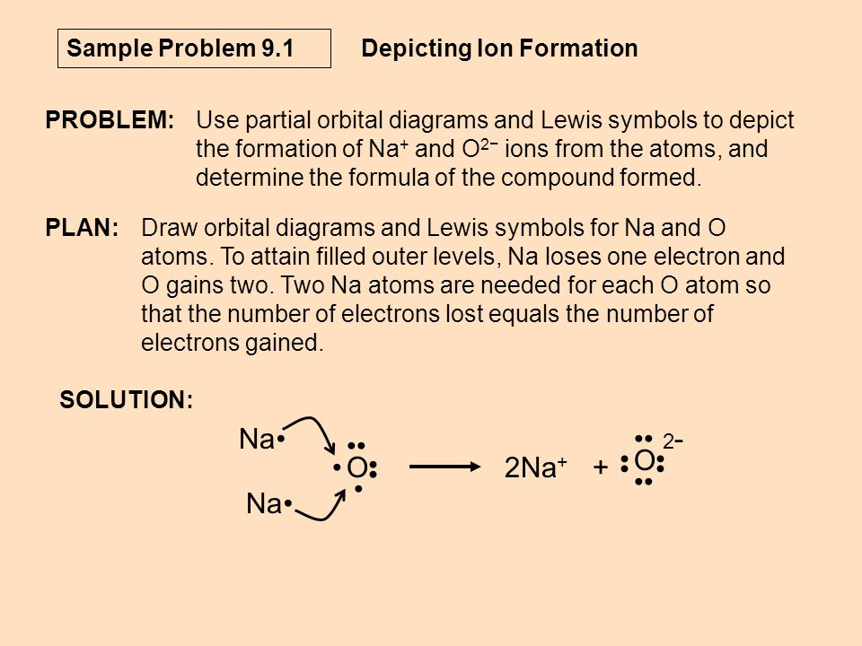 Na • •• O 2Na+ + •• O Sample Problem 9.1 Depicting Ion Formation