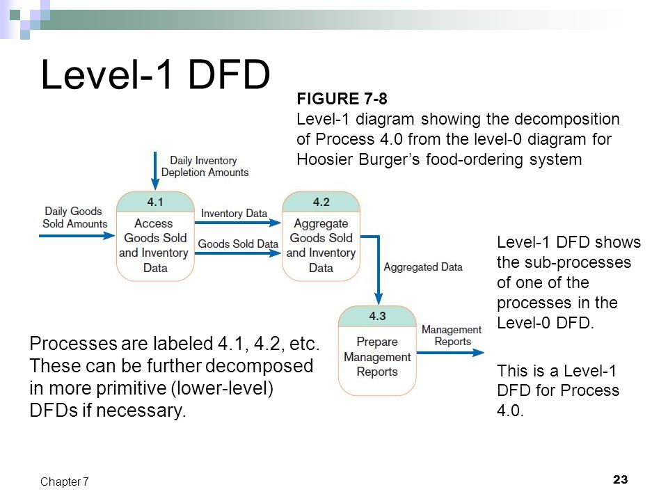 Level-1 DFD FIGURE 7-8. Level-1 diagram showing the decomposition of Process 4.0 from the level-0 diagram for Hoosier Burger's food-ordering system.