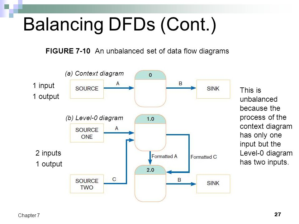 Balancing DFDs (Cont.) FIGURE 7-10 An unbalanced set of data flow diagrams. (a) Context diagram. 1 input.