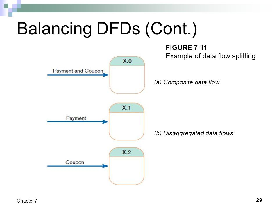 Balancing DFDs (Cont.) FIGURE 7-11 Example of data flow splitting