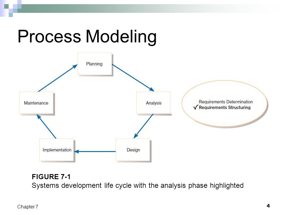 Process Modeling FIGURE 7-1