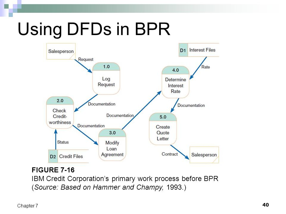 Using DFDs in BPR FIGURE 7-16