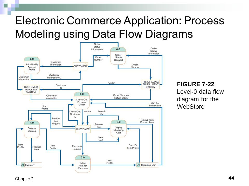 Electronic Commerce Application: Process Modeling using Data Flow Diagrams