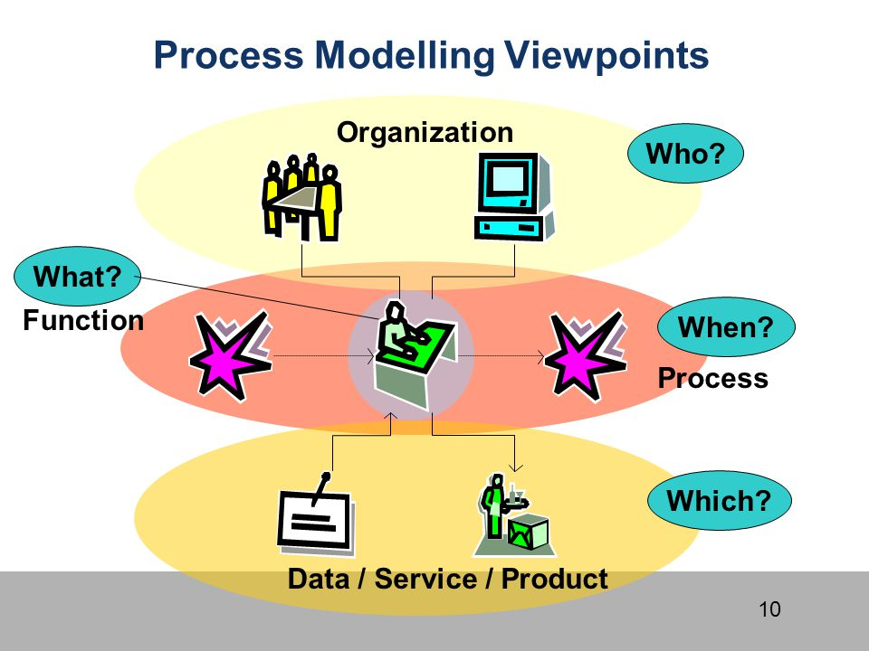Process Modelling Viewpoints