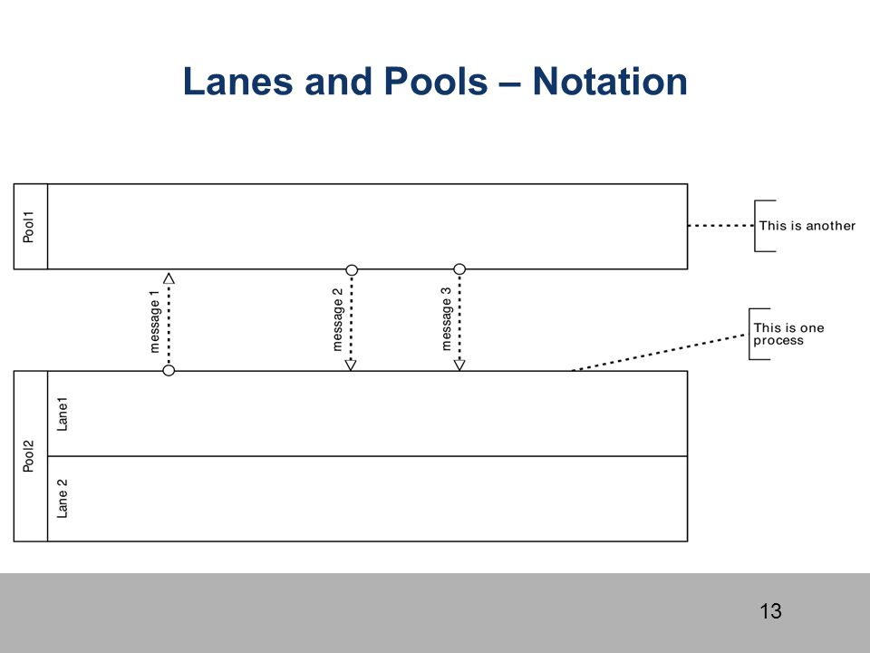 Lanes and Pools – Notation