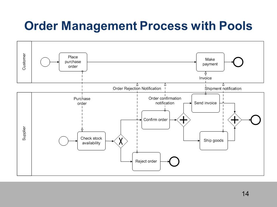 Order Management Process with Pools