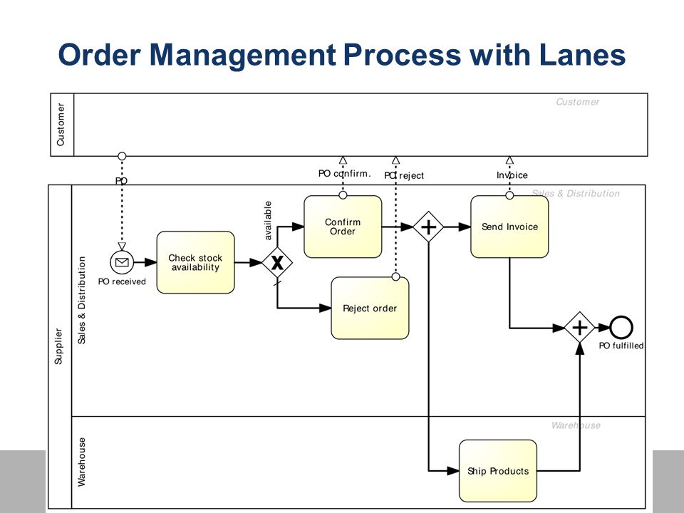 Order Management Process with Lanes