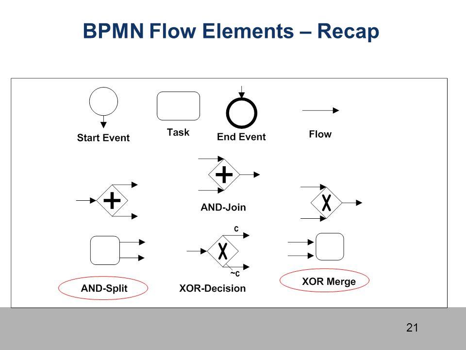 BPMN Flow Elements – Recap