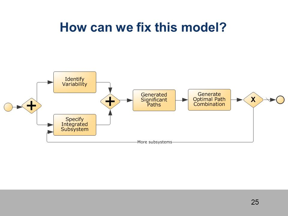 How can we fix this model