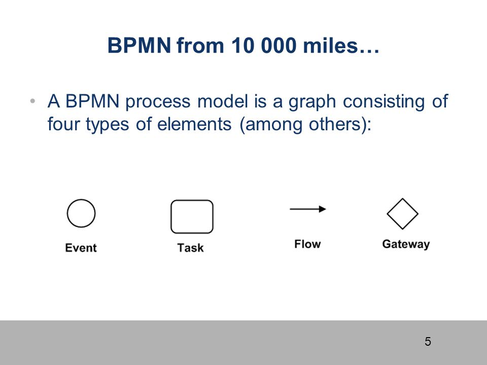 BPMN from 10 000 miles… A BPMN process model is a graph consisting of four types of elements (among others):