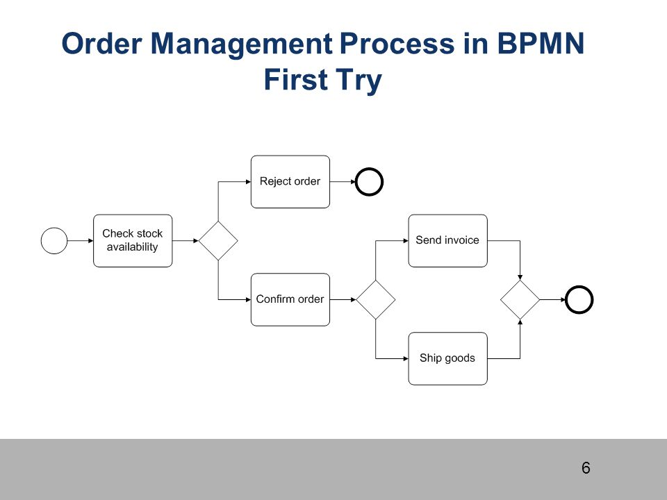 Order Management Process in BPMN First Try