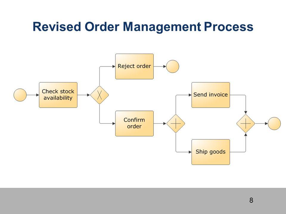 Revised Order Management Process
