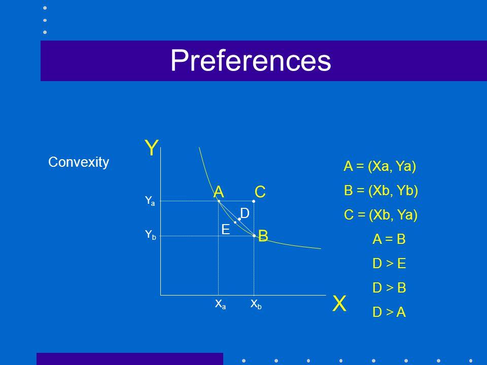 Preferences X A C B Convexity A = (Xa, Ya) B = (Xb, Yb) C = (Xb, Ya)