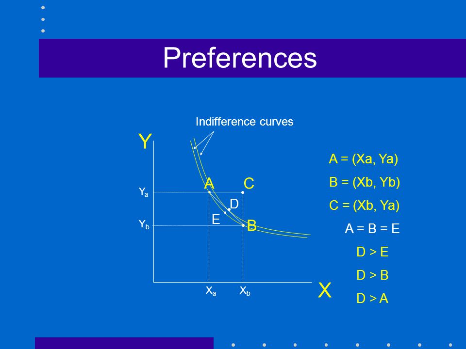 Preferences X A C B A = (Xa, Ya) B = (Xb, Yb) C = (Xb, Ya) A = B = E