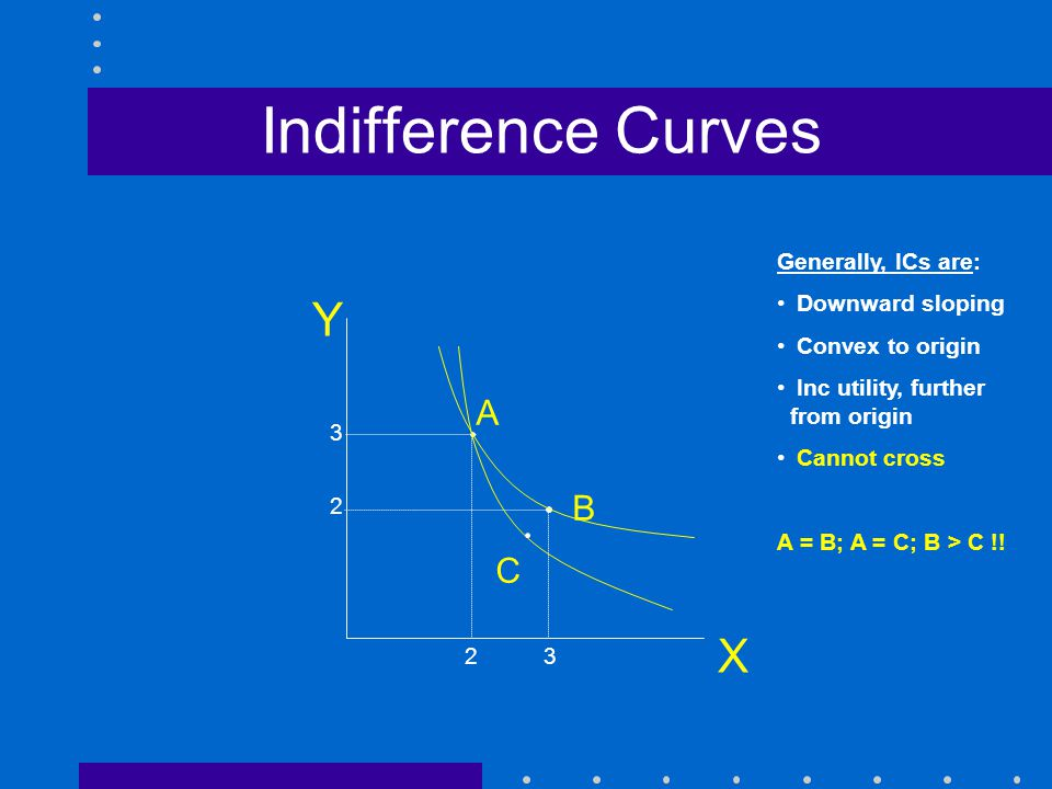 Indifference Curves X A B C U = XY Generally, ICs are: