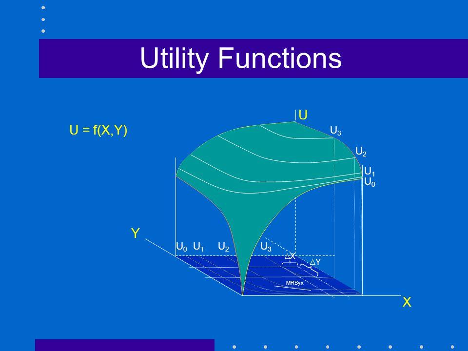 Utility Functions U U = f(X,Y) Y X U3 U2 U1 U0 U0 U1 U2 U3 4/14/2017