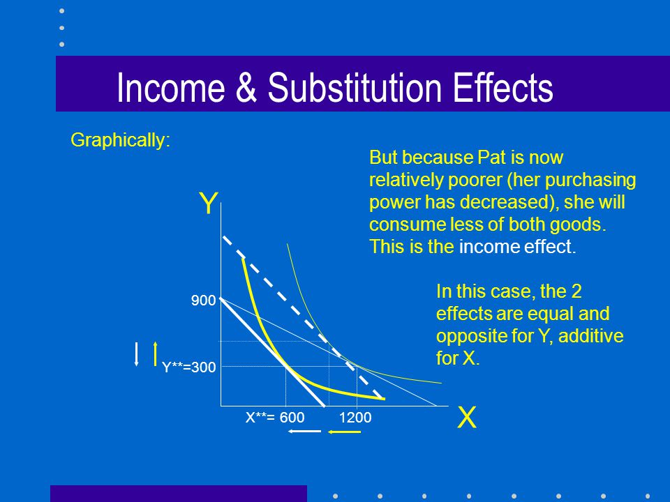 Income & Substitution Effects