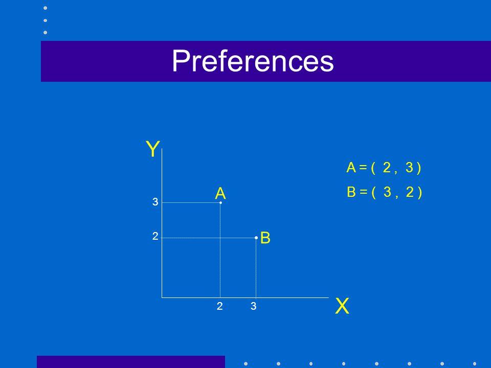 Preferences X A B A = ( 2 , 3 ) B = ( 3 , 2 ) A B 3 2 2 3 4/14/2017