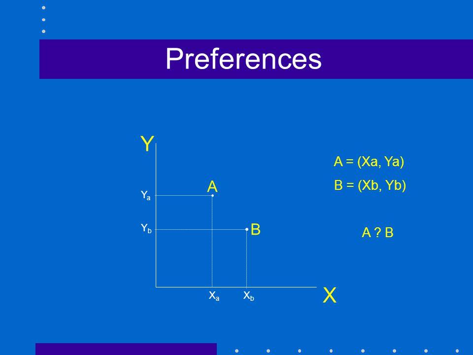 Preferences X A B A = (Xa, Ya) B = (Xb, Yb) A B Ya Yb Xa Xb