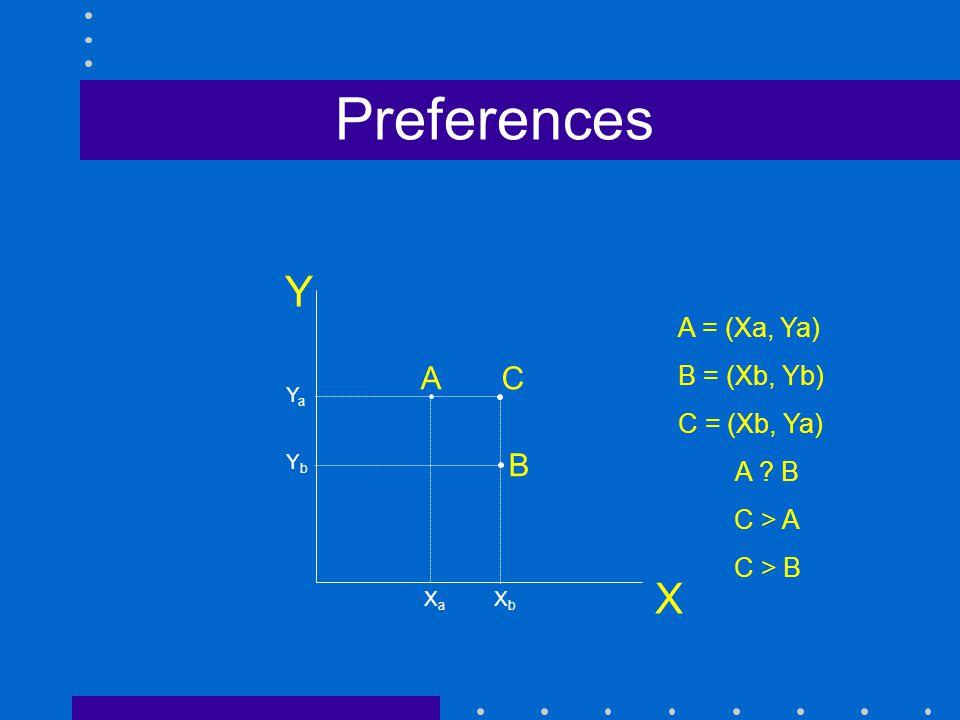 Preferences X A C B A = (Xa, Ya) B = (Xb, Yb) C = (Xb, Ya) A B