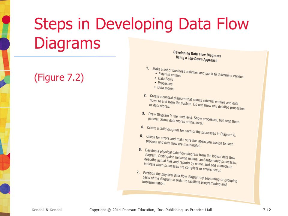 Steps in Developing Data Flow Diagrams (Figure 7.2)