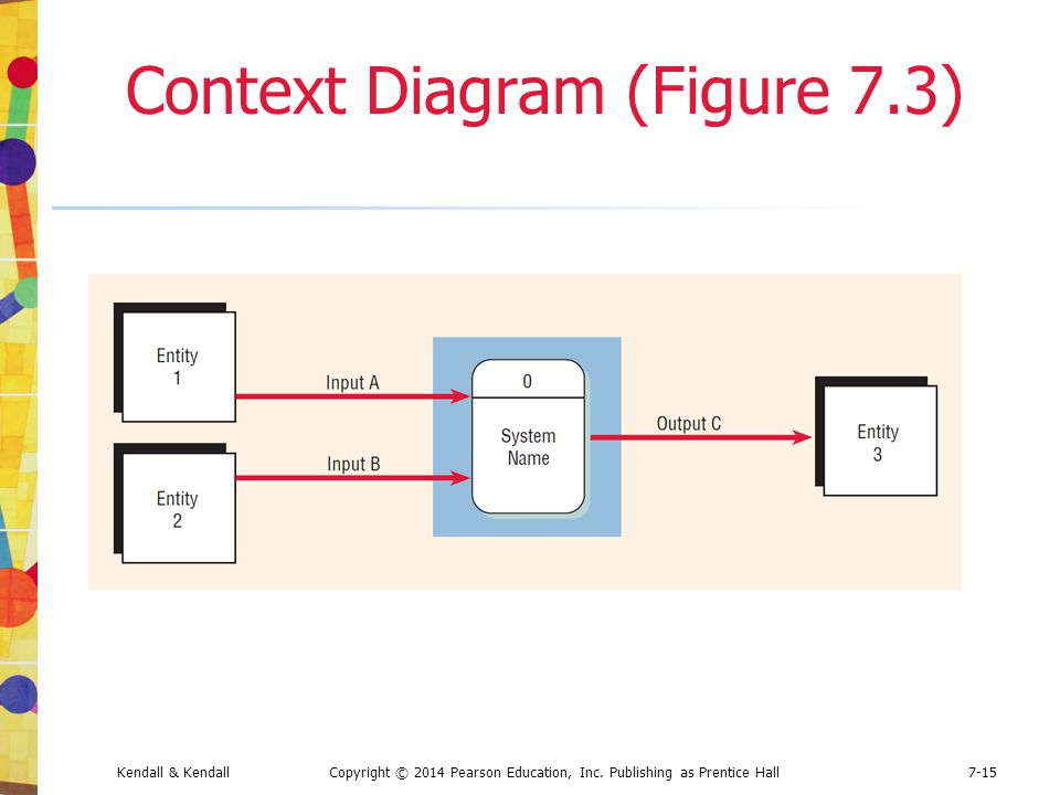 Context Diagram (Figure 7.3)