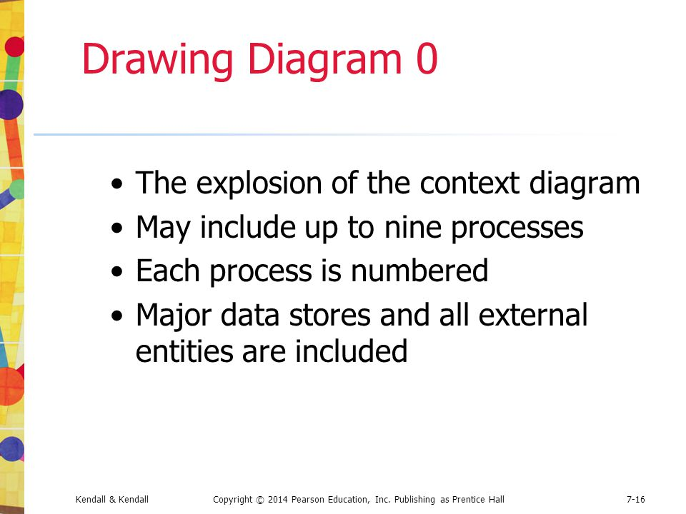 Drawing Diagram 0 The explosion of the context diagram