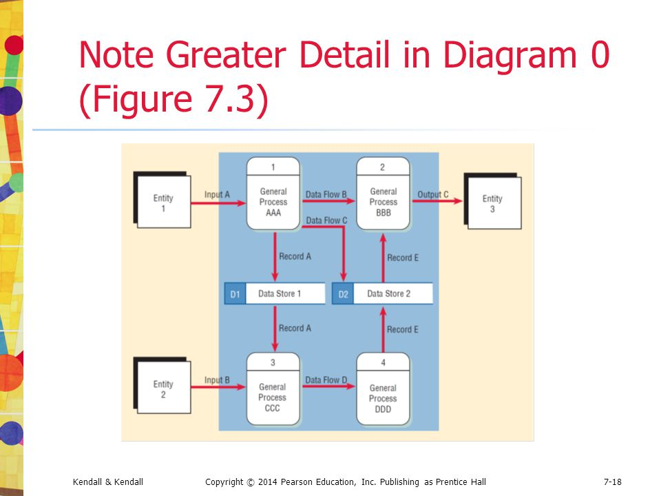 Note Greater Detail in Diagram 0 (Figure 7.3)