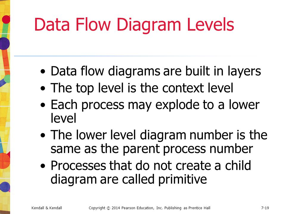Data Flow Diagram Levels
