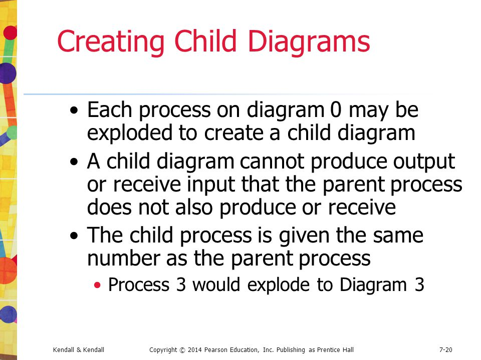 Creating Child Diagrams