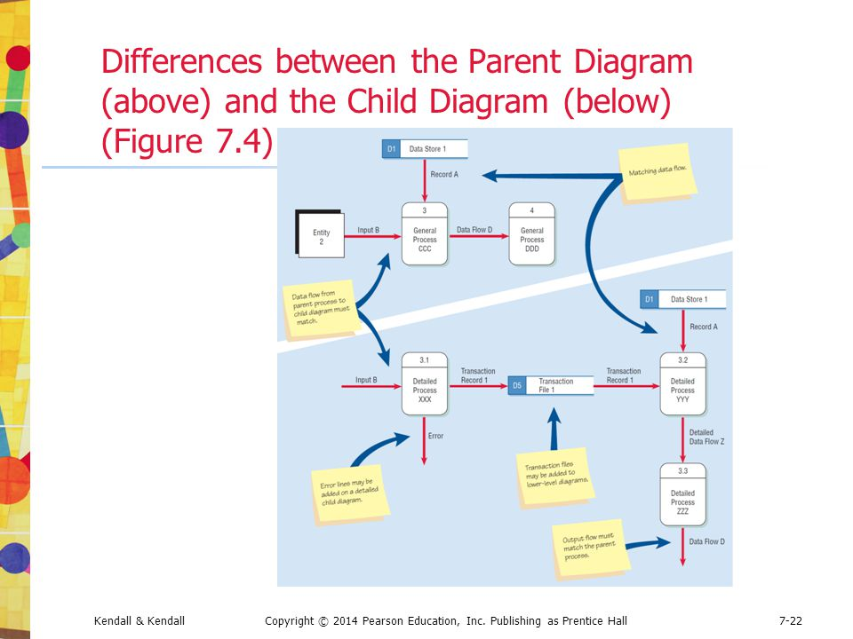 Differences between the Parent Diagram (above) and the Child Diagram (below) (Figure 7.4)