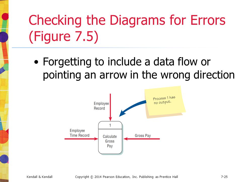 Checking the Diagrams for Errors (Figure 7.5)