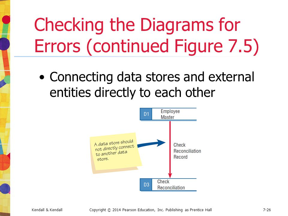 Checking the Diagrams for Errors (continued Figure 7.5)