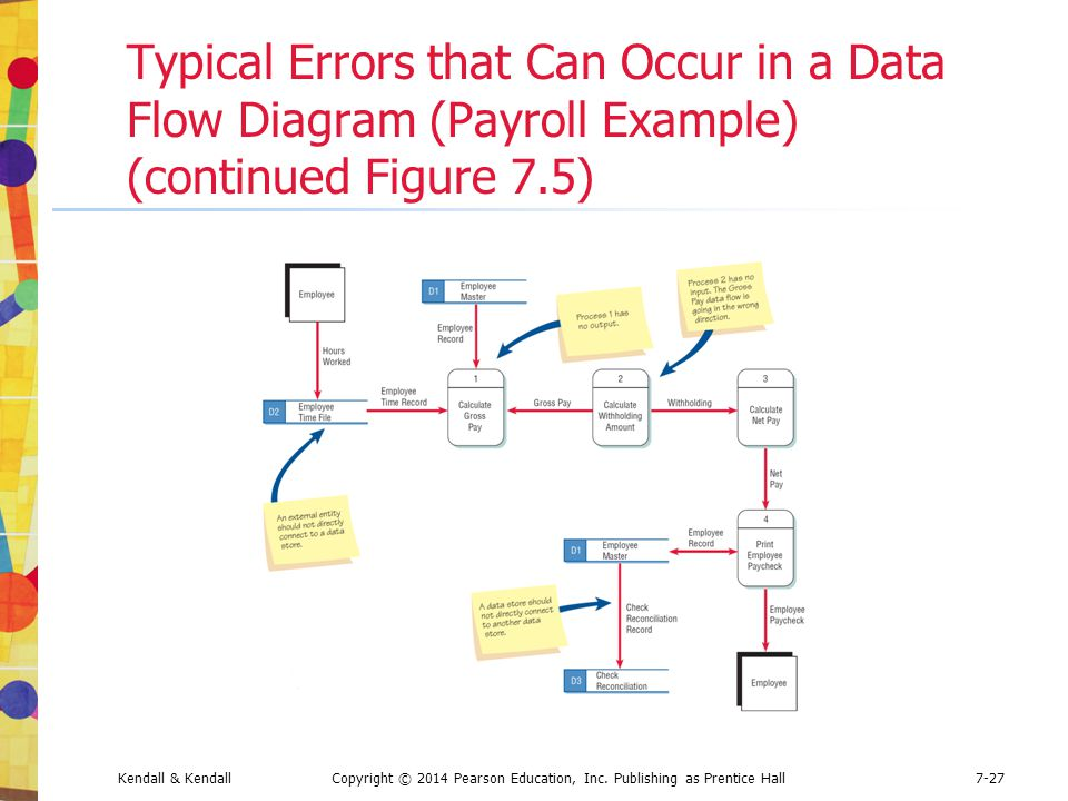 Typical Errors that Can Occur in a Data Flow Diagram (Payroll Example) (continued Figure 7.5)