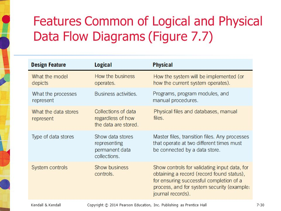 Using data flow diagrams ppt video online download features common of logical and physical data flow diagrams figure 7 ccuart Gallery