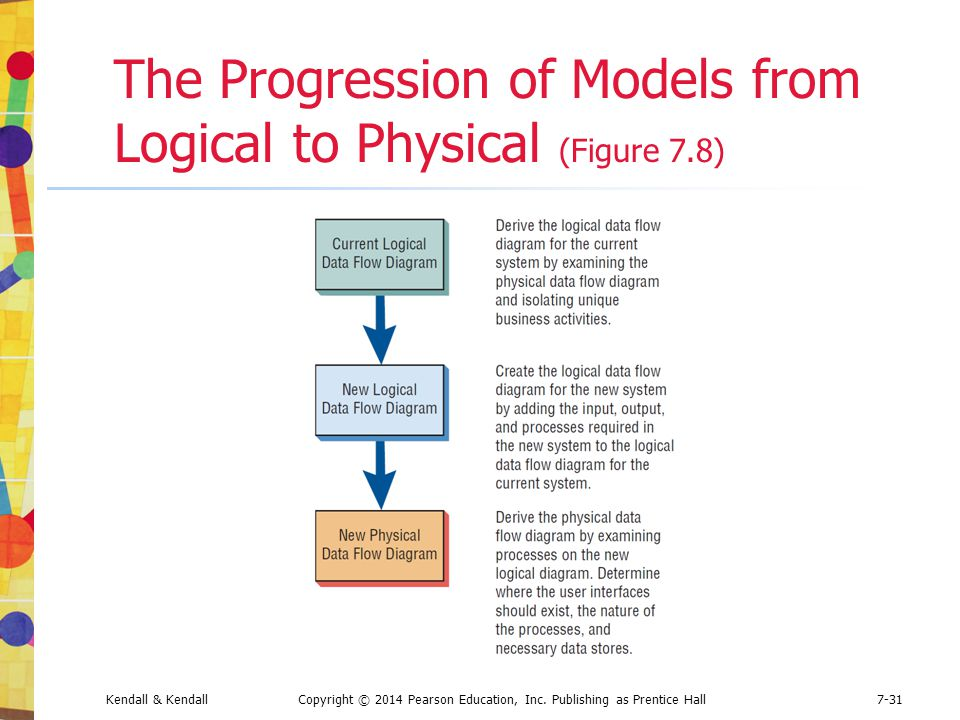 The Progression of Models from Logical to Physical (Figure 7.8)