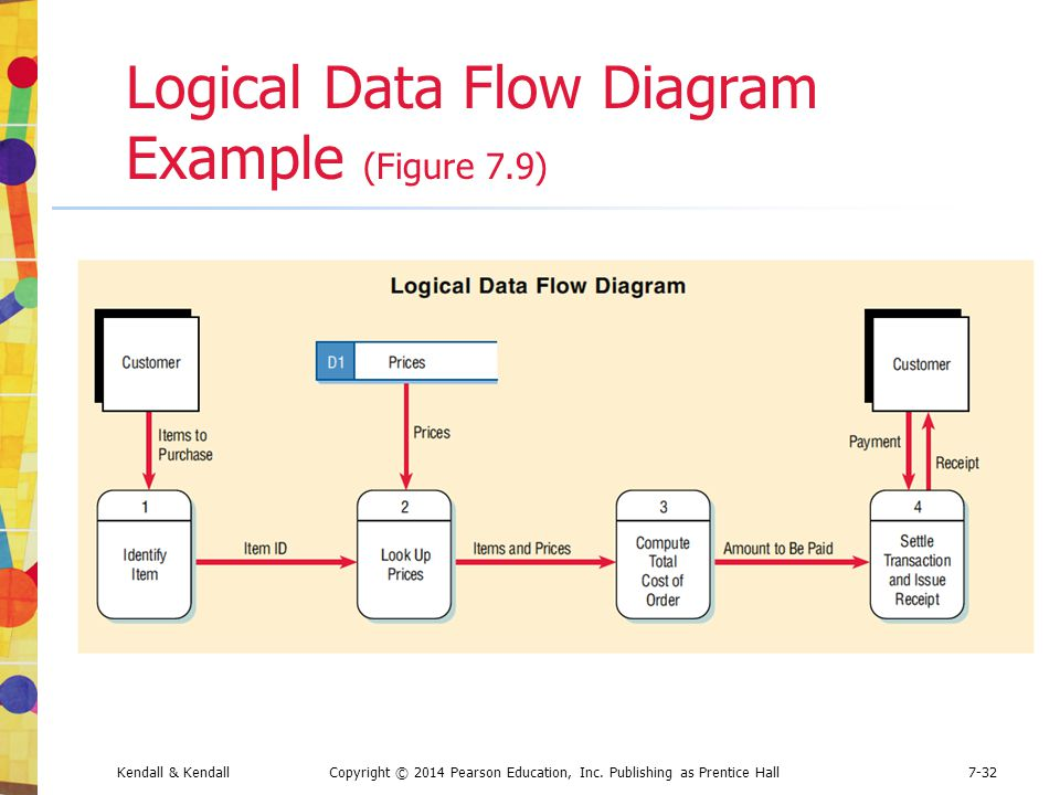 Logical Data Flow Diagram Example (Figure 7.9)