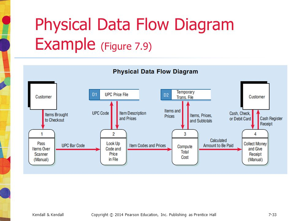 Physical Data Flow Diagram Example (Figure 7.9)