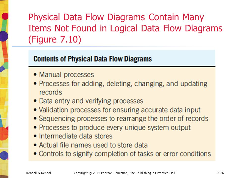 Physical Data Flow Diagrams Contain Many Items Not Found in Logical Data Flow Diagrams (Figure 7.10)