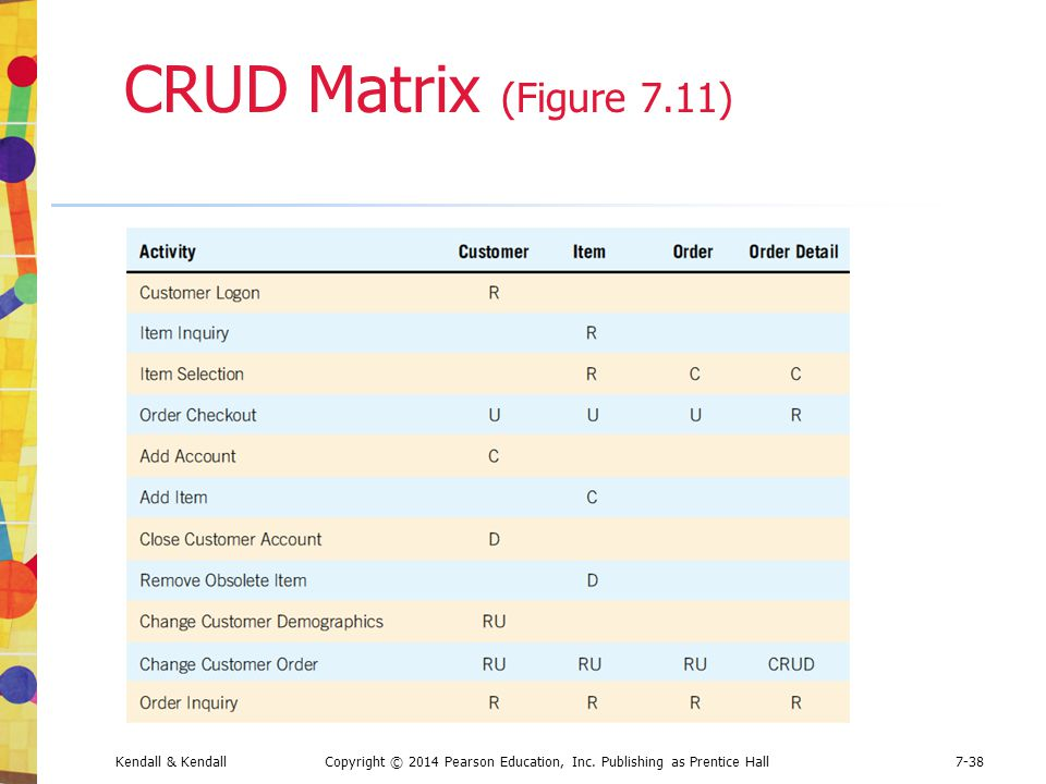 CRUD Matrix (Figure 7.11) Kendall & Kendall Copyright © 2014 Pearson Education, Inc.